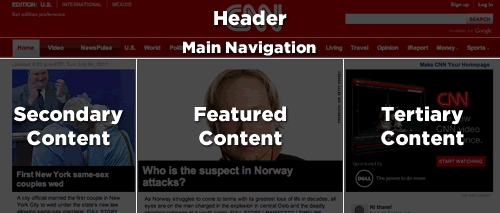 Breaking the page down into header, main navigation, and three main content areas.